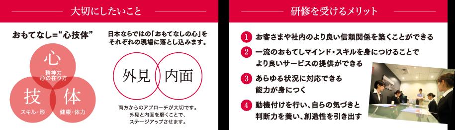 """大切にしたいこと,おもてなし=""""心技体"""",日本ならではの「おもてなしの心」をそれぞれの現場に落とし込みます。,両方からのアプローチが大切です。外見と内面を磨くことで、ステージアップさせます。,研修を受けるメリット,①お客さまや社内のより良い信頼関係を築くことができる,②一流のおもてしマインド・スキルを身につけることでより良いサービスの提供ができる,③あらゆる状況に対応できる能力が身につく,④動機付けを行い、自らの気づきと判断力を養い、創造性を引き出す"""